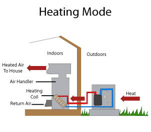 diagram of a heat pump operating