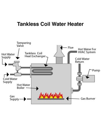 indirect water heater in Honeoye Falls, NY