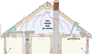 Heat Movement in attic space in Webster